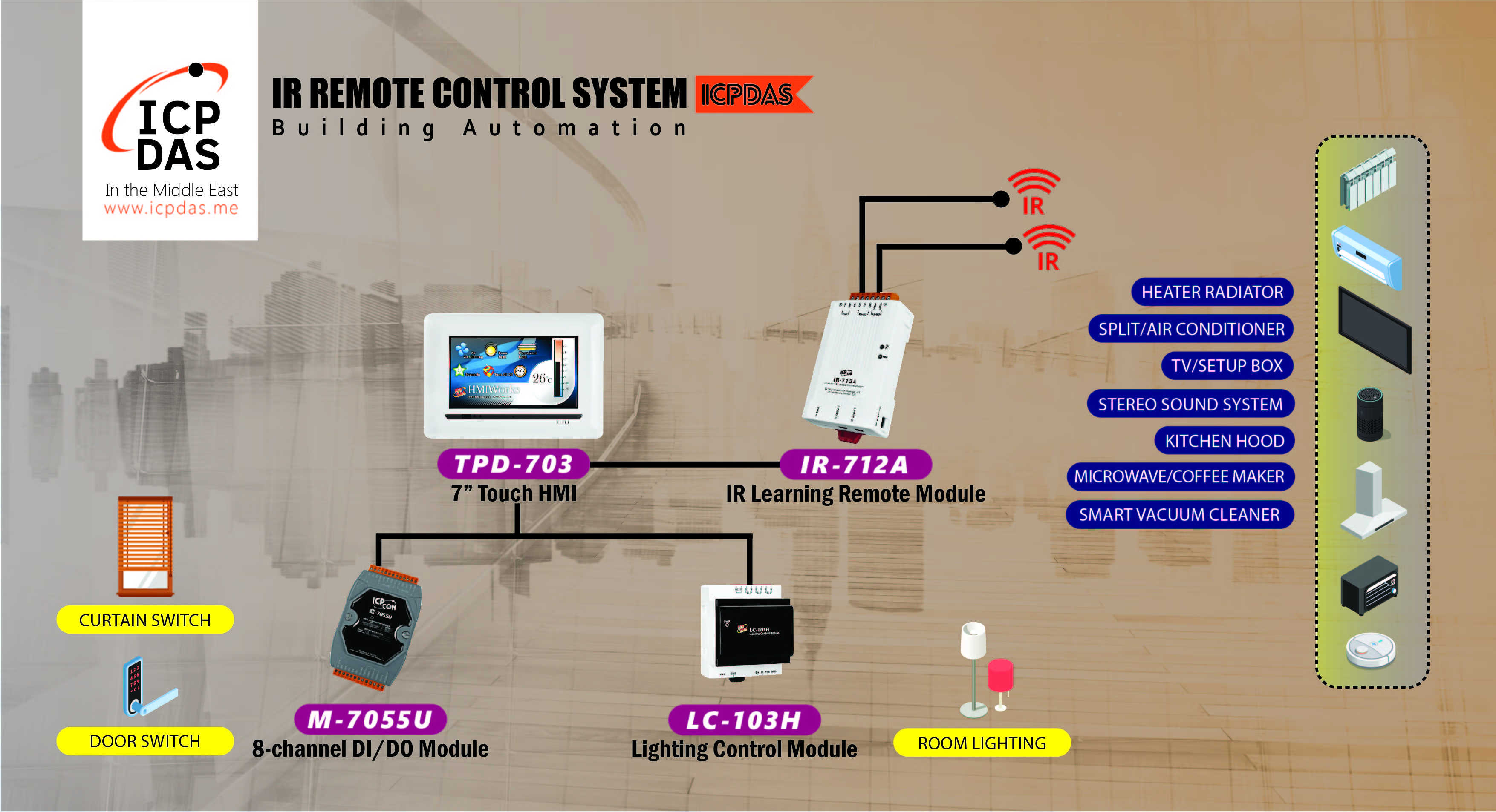 IR Remote Control System in Building Automation